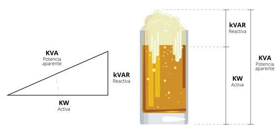 reactiva y cerveza
