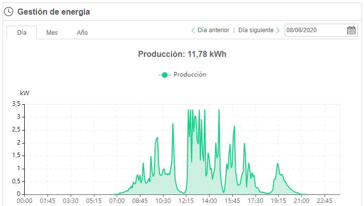gráfica de energía solar en un día nublado