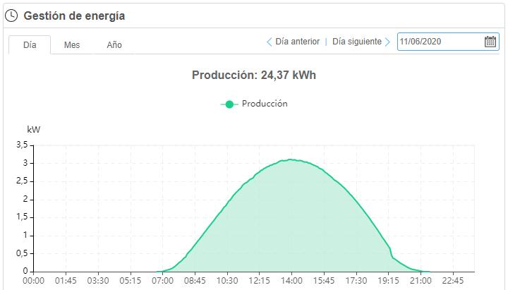 gráfica de energía solar en un día soleado