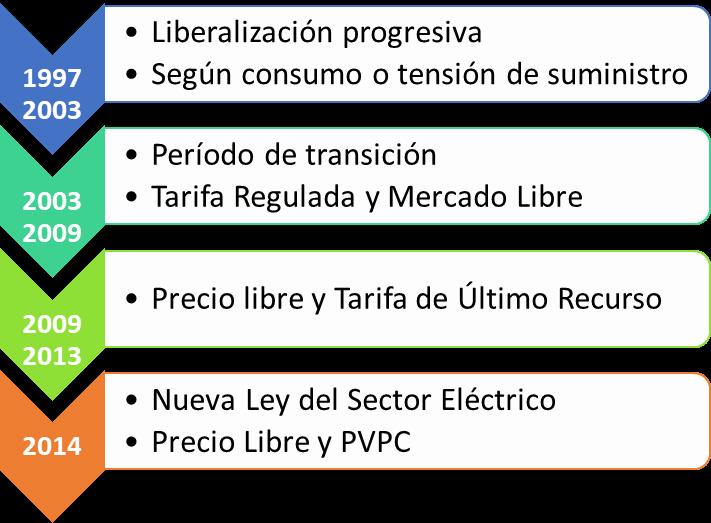 Evolución del sistema eléctrico nacional