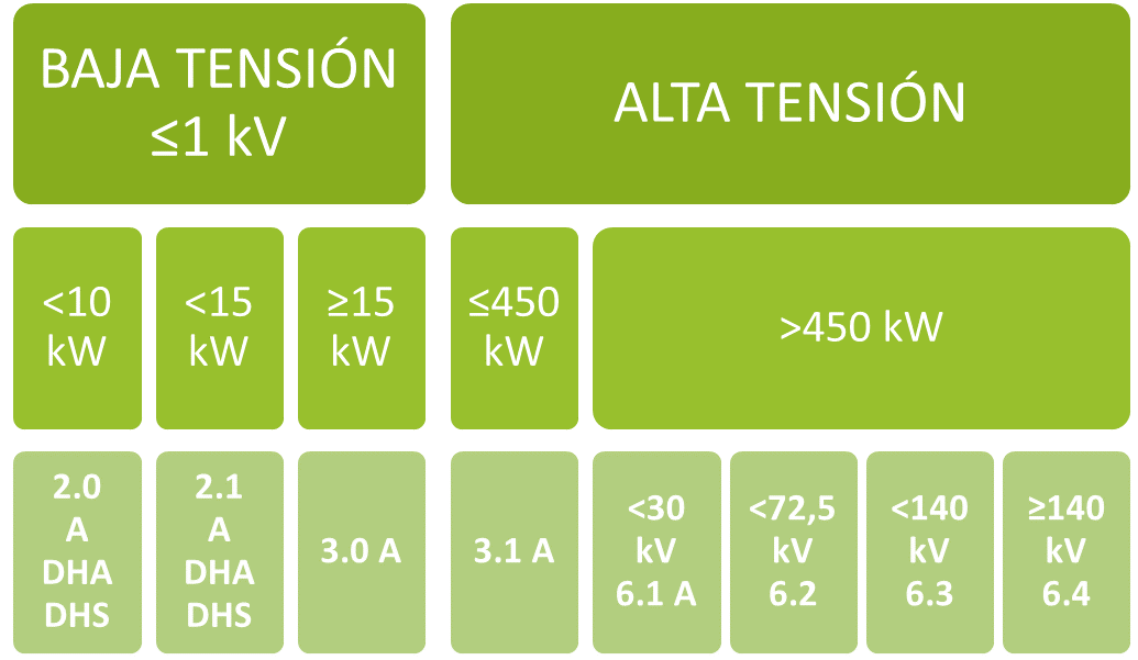 tarifas eléctricas en España